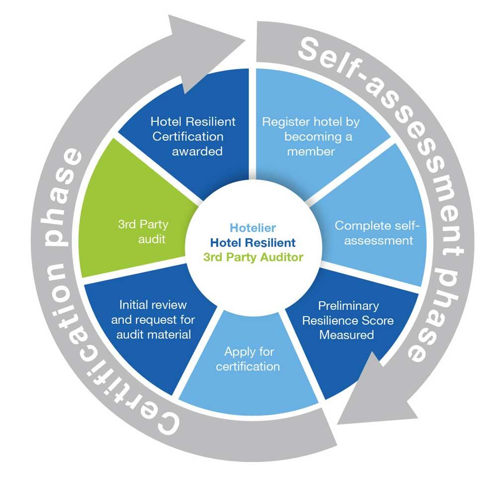 Certification_Process